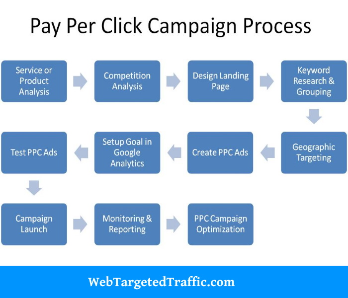 Major Advantages of Having PPC Services for Your Website