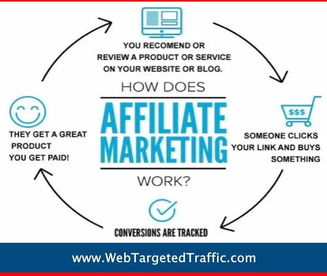 Affiliate Marketing: Stop Dreaming And Start Doing